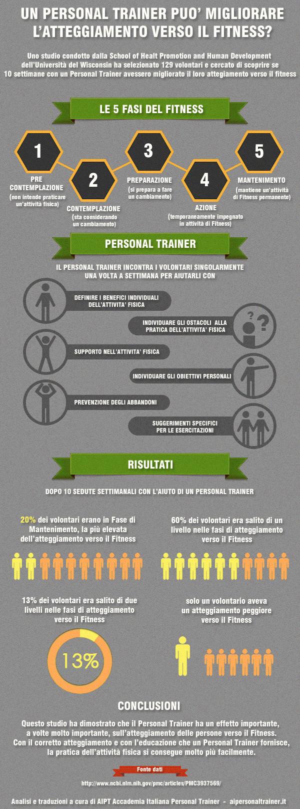 un Personal Trainer può migliorare l'atteggiamento verso il Fitness